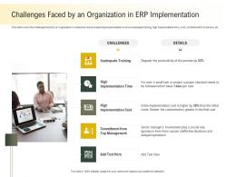 Challenges Faced By An Organization In ERP Implementation Than Ppt Powerpoint Presentation Files