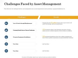 Challenges Faced By Asset Management Stock Ppt Powerpoint Presentation Outline Information