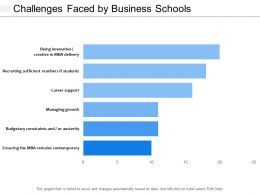 Challenges Faced By Business Schools