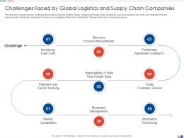 Challenges Faced By Global Strategies Create Good Proposition Logistic Company Ppt Styles