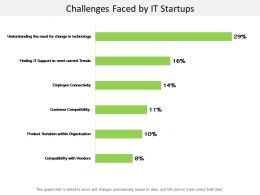 Challenges Faced By It Startups