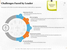 Challenges Faced By Leader Ppt Powerpoint Presentation Inspiration Guidelines