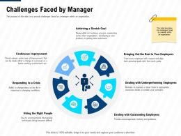 Challenges Faced By Manager Leadership And Management Learning Outcomes Ppt File