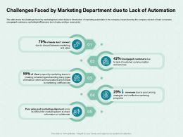 Challenges Faced By Marketing Department Due To Lack Of Automation Discord Ppt Powerpoint Model