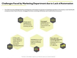Challenges Faced By Marketing Department Inefficiencies Ppt Powerpoint Images
