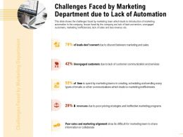 Challenges Faced By Marketing Department Unengaged Customers Ppt Inspiration