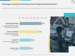 Challenges Faced By Our Business Due To Single Marketing Channel Multi Channel Marketing Ppt Icons
