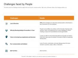 Challenges Faced By People Management Control System MCS Ppt Demonstration