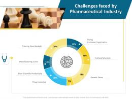 Challenges Faced By Pharmaceutical Industry Costs J20 Ppt Professional Design
