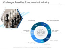Challenges Faced By Pharmaceutical Industry Healthcare Management System Ppt Summary