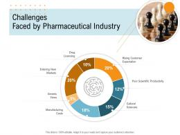 Challenges Faced By Pharmaceutical Industry Nursing Management Ppt Ideas