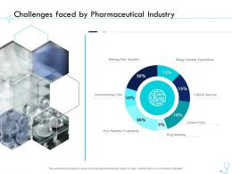 Challenges Faced By Pharmaceutical Industry Pharma Company Management Ppt Professional