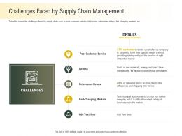 Challenges Faced By Supply Chain Management Adapt Ppt Powerpoint Presentation Deck