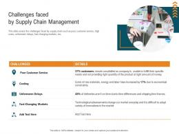 Challenges Faced By Supply Chain Management Management Control System MCS Ppt Elements