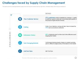 Challenges Faced By Supply Chain Management Ppt Powerpoint Presentation Summary