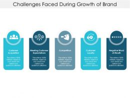 Challenges Faced During Growth Of Brand