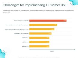 Challenges For Implementing Customer 360 Impact Ppt Powerpoint Presentation Inspiration Microsoft