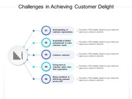 Challenges In Achieving Customer Delight