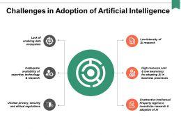 Challenges In Adoption Of Artificial Intelligence Ppt Powerpoint Presentation Portfolio Skills