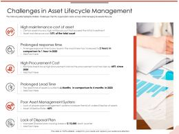 Challenges In Asset Lifecycle Management Procurement M2113 Ppt Powerpoint Presentation Outline Graphics