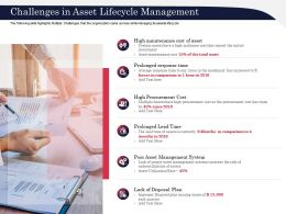 Challenges In Asset Lifecycle Management Risen Ppt Powerpoint Presentation Icon