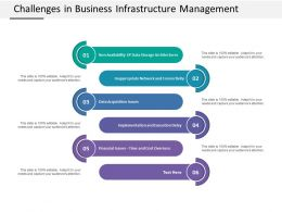 Challenges In Business Infrastructure Management