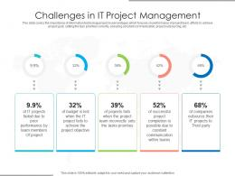 Challenges In IT Project Management