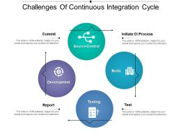 Challenges Of Continuous Integration Cycle