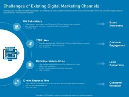 Challenges Of Existing Digital Marketing Channels Business Marketing Using Linkedin Ppt Portrait