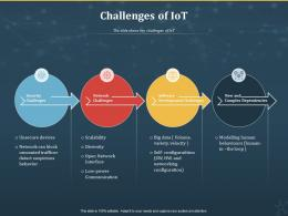 Challenges Of IoT Internet Of Things IOT Ppt Powerpoint Presentation Pictures Slides