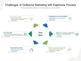 Challenges Of Outbound Marketing With Expensive Process
