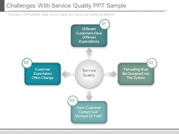 Challenges With Service Quality Ppt Sample