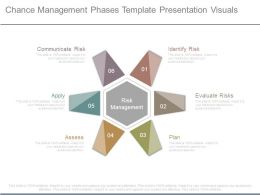 Chance Management Phases Template Presentation Visuals