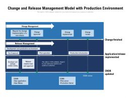 Change And Release Management Model With Production Environment