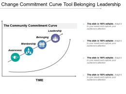Change Commitment Curve Tool Belonging Leadership