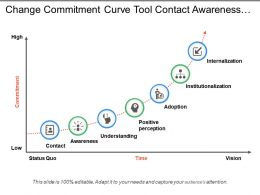 Change Commitment Curve Tool Contact Awareness Understanding Adoption