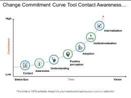 Change Commitment Curve Tool Contact Awareness Understanding Adoption