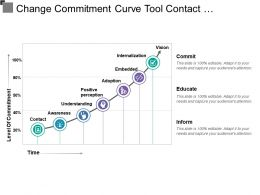 Change Commitment Curve Tool Contact Embedded Internalisation