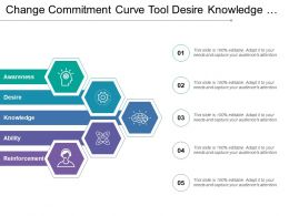 Change Commitment Curve Tool Desire Knowledge Ability Reinforcement