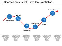 Change Commitment Curve Tool Satisfaction Denial Exploration