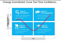 Change Commitment Curve Tool Time Confidence Morale And Effectiveness
