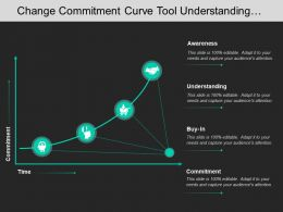 Change Commitment Curve Tool Understanding Buy In Commitment