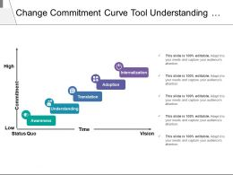 Change Commitment Curve Tool Understanding Translation Internalization