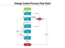 Change Control Process Flow Chart