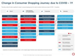 Change In Consumer Shopping Journey Due To Covid 19 Transaction Ppt Styles Show