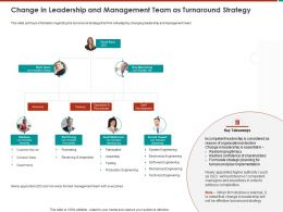 Change In Leadership And Management Team As Turnaround Strategy M792 Ppt Powerpoint Presentation File Rules
