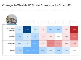 Change In Weekly Us Travel Sales Due To Covid 19 Ppt File Slides