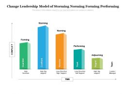 Change Leadership Model Of Storming Norming Forming Performing