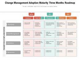 Change Management Adoption Maturity Three Months Roadmap