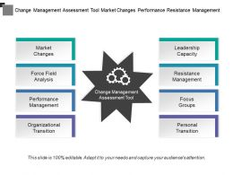 Change Management Assessment Tool Market Changes Performance Resistance Management